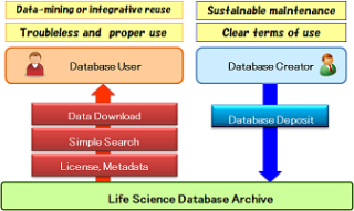 Life Science Database Archive description chart